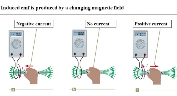 Magnetic forces, magnetic fields, and Faraday's law Quiz