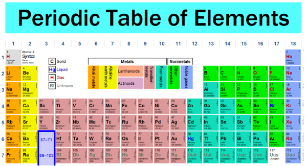 Elements of the Periodic Table Quiz
