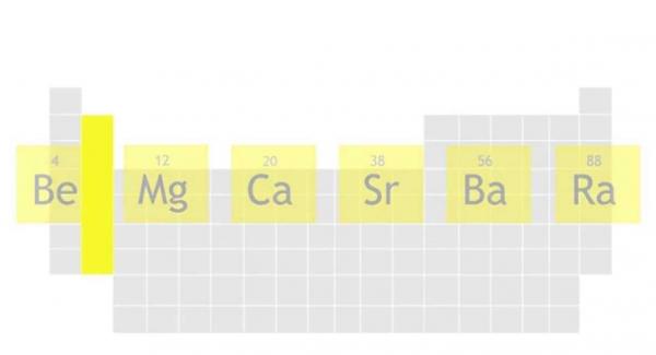 The Periodic Table: Alkaline Earth Metals Quiz