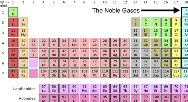 The Periodic Table Noble Gases Quiz Quiz Questions