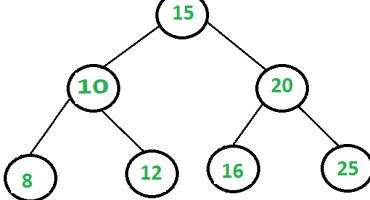 Online balanced binary search tree